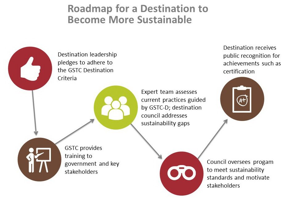 GSTC Destination Roadmap slide